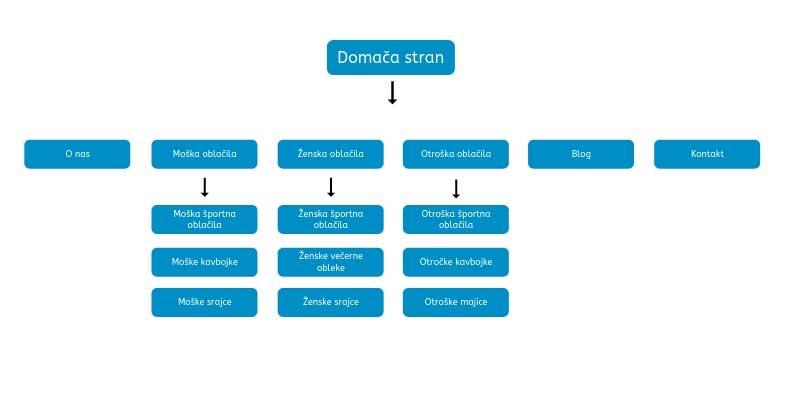 Preprost diagram spletne trgovine
