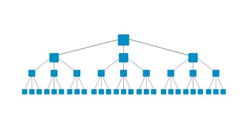 Osnovna hierarhija spletne strani