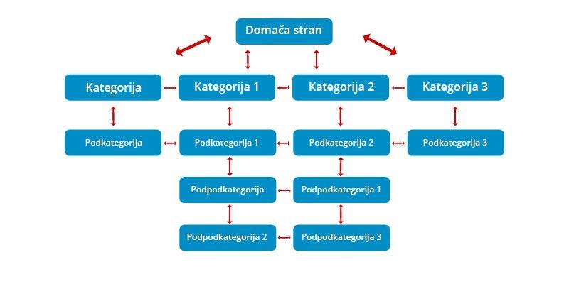 Osnovna struktura notranjih povezav (internal linking)