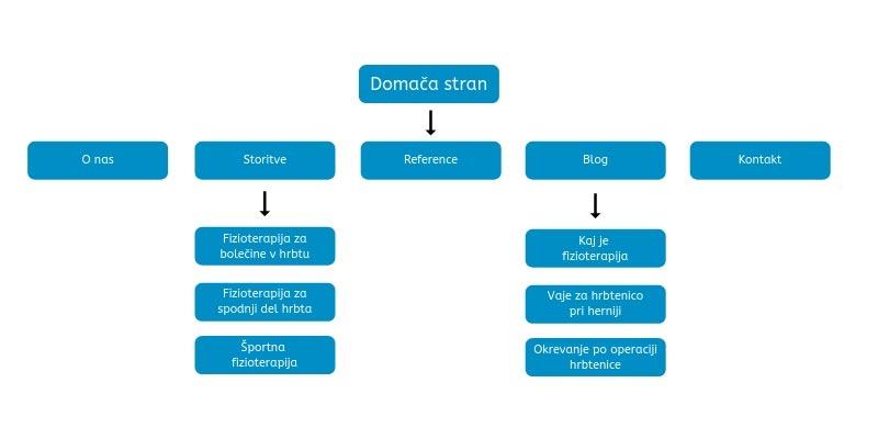 Preprost diagram spletne strani