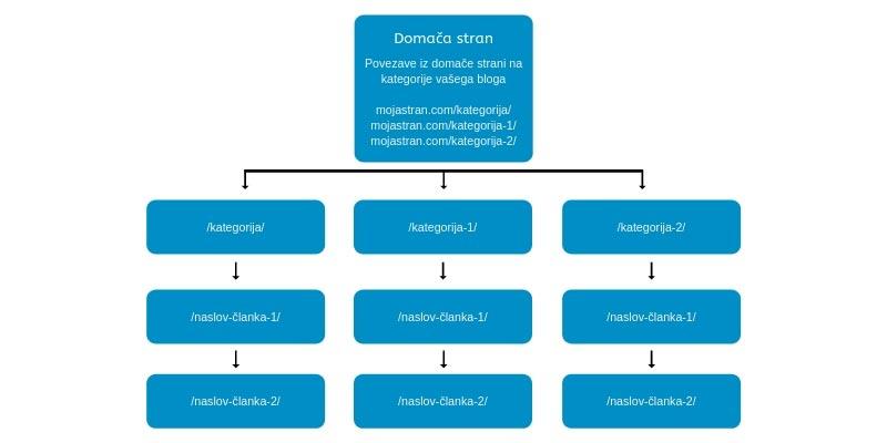 Silos struktura notranjih povezav