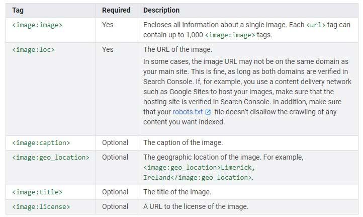 Sitemap slik in definicija oznak v sitemap-u